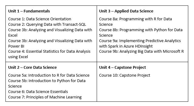 MPP Data Science curriculum