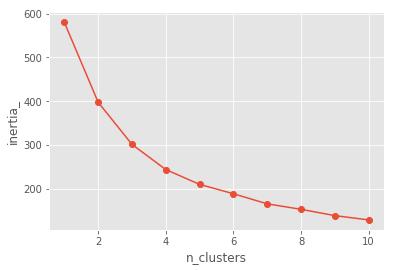 Model Inertia vs No. of Clusters