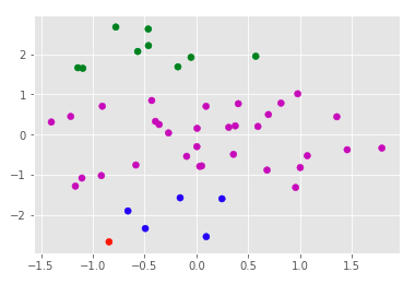 t-SNE Visualization of K-means Clustering