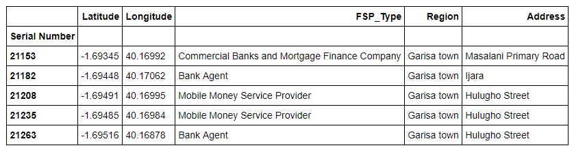 Data frame of Garissa FSPs