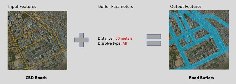Proximity: Buffer tool