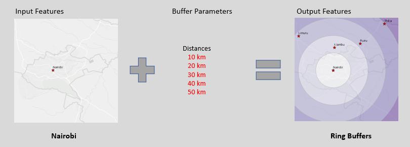 Proximity: Multiple Ring Buffer tool